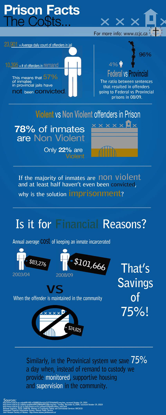 Prison Facts: The Costs